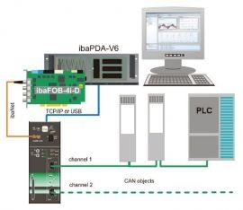 ibaPDA-Interface-Modbus-TCP-Client - 31.001022 iba-ag
